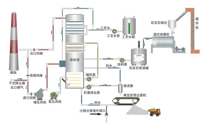 经过多年的积累,目前环保所已经掌握了湿法脱硫的关键技术,拥有石灰石-石膏法,氨法,双碱法脱硫等多项技术,技术水平处在行业领先地位。 1.石灰石膏法脱硫技术 石灰石-石膏法技术应用已非常成熟,尤其在燃煤锅炉出口烟气脱硫处理上,已有多个业绩。  石灰石-石膏法流程图 技术特点: Ø 以钙基强碱为吸收剂,实现塔内冷却、吸收、氧化和结晶多种功能的一体化 Ø 脱硫效率高,可达98%以上 Ø 工艺简单,自动化程度高、系统可靠性高、操作方便 Ø 占地面积小,投资少